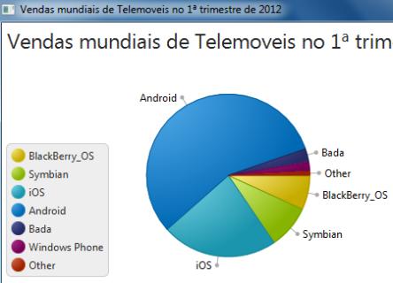 vendas mundiais de Telemoveis no 1ª trimestre de 2012