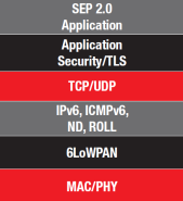 ZigBee IP Stack